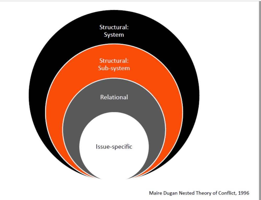 Nested-Theory-of-Conflict